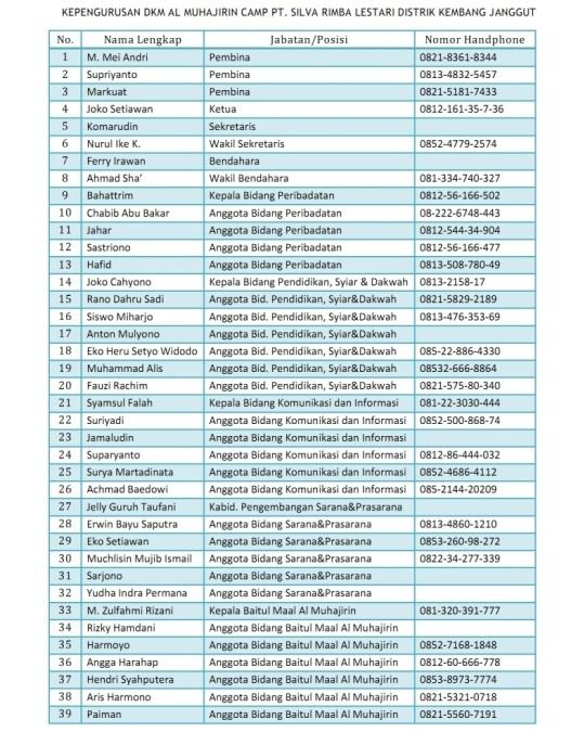 Kepengurusan DKM Al Muhajirin Camp PT SRL 2014-2015